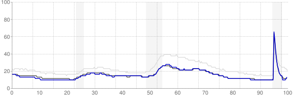 Manchester, New Hampshire monthly unemployment rate chart